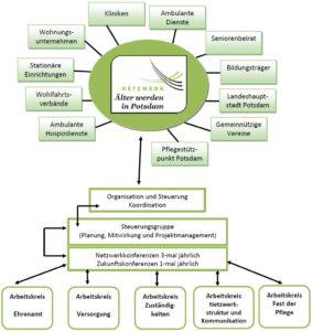 Organigramm des Netzwerks